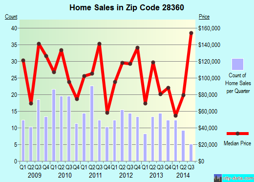 Zip code 28360 (Lumberton, North Carolina) real estate house value trends