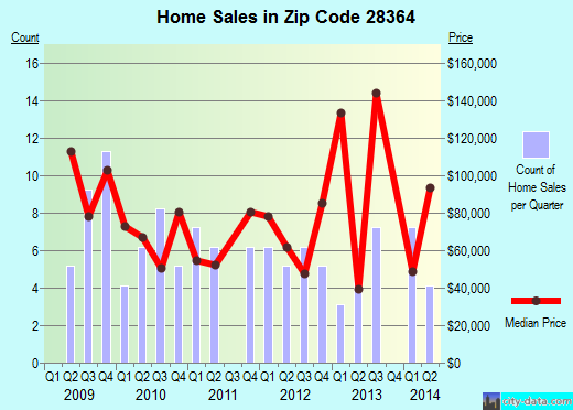 Zip code 28364 (Raemon, North Carolina) real estate house value trends