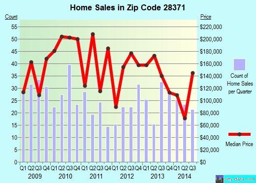 Zip code 28371 (Parkton, North Carolina) real estate house value trends