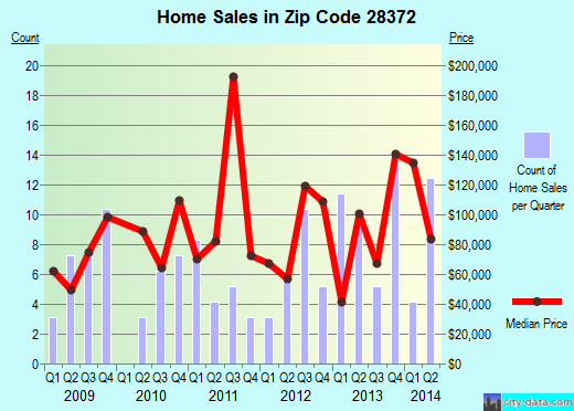 Zip code 28372 (Pembroke, North Carolina) real estate house value trends