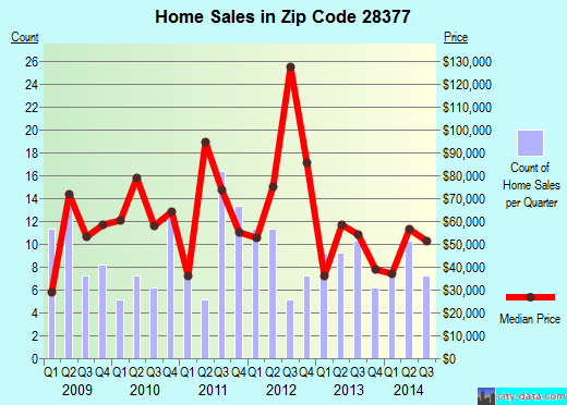 Zip code 28377 (RED SPRINGS, North Carolina) real estate house value trends