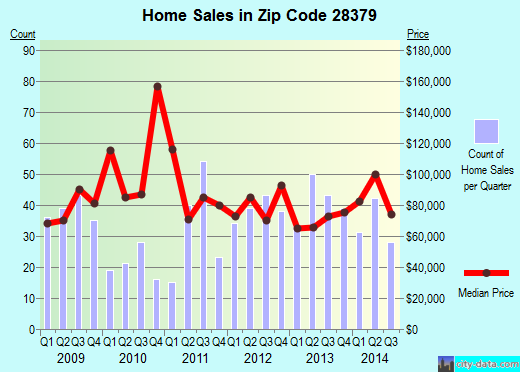 Zip code 28379 (Rockingham, North Carolina) real estate house value trends