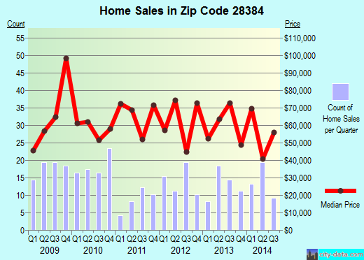 Zip code 28384 (St. Pauls, North Carolina) real estate house value trends