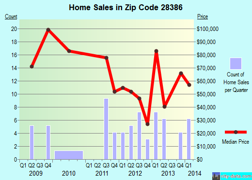 Zip code 28386 (Rennert, North Carolina) real estate house value trends