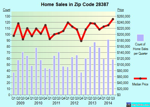 Zip code 28387 (SOUTHERN PINES, North Carolina) real estate house value trends