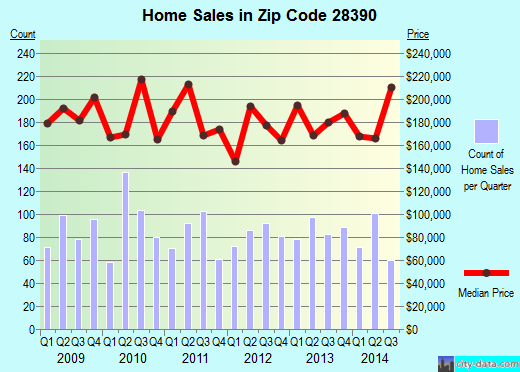 Zip code 28390 (Spring Lake, North Carolina) real estate house value trends