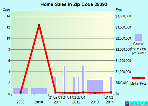 Zip code 28393 (Turkey, North Carolina) real estate house value trends