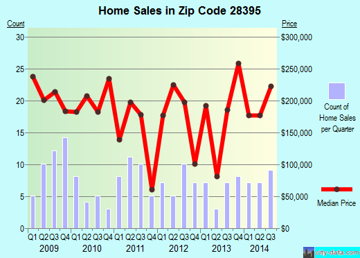 Zip code 28395 (Wade, North Carolina) real estate house value trends