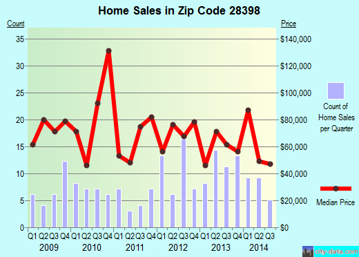 Zip code 28398 (Warsaw, North Carolina) real estate house value trends