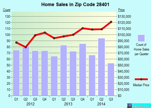 Zip code 28401 (Wilmington, North Carolina) real estate house value trends