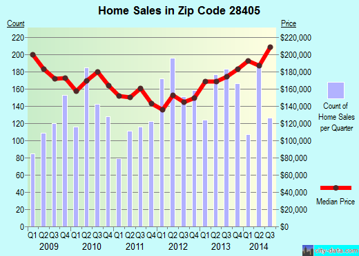 Zip code 28405 (Wilmington, North Carolina) real estate house value trends