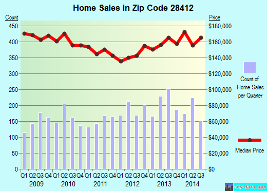 Zip code 28412 (Wilmington, North Carolina) real estate house value trends
