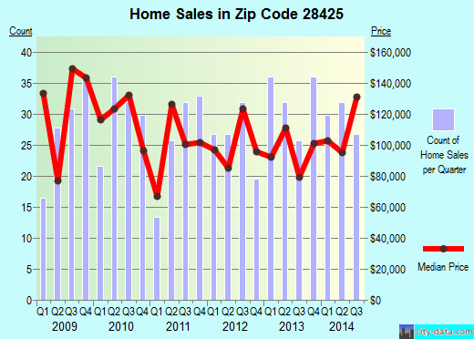 Zip code 28425 (St. Helena, North Carolina) real estate house value trends