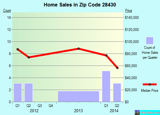 Zip code 28430 (Cerro Gordo, North Carolina) real estate house value trends