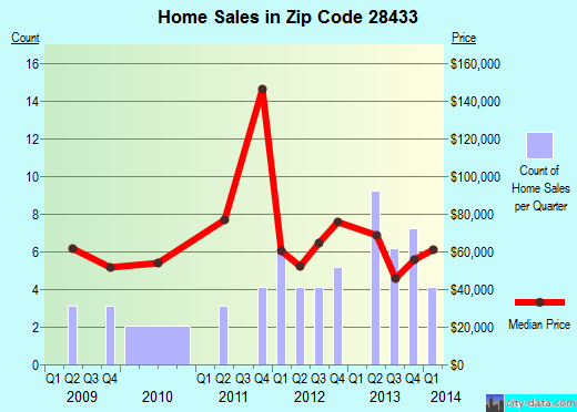 Zip code 28433 (Clarkton, North Carolina) real estate house value trends