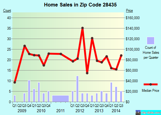Zip code 28435 (, North Carolina) real estate house value trends