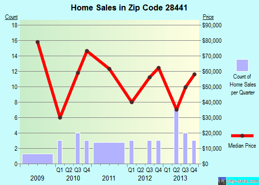 Zip code 28441 (Ingold, North Carolina) real estate house value trends