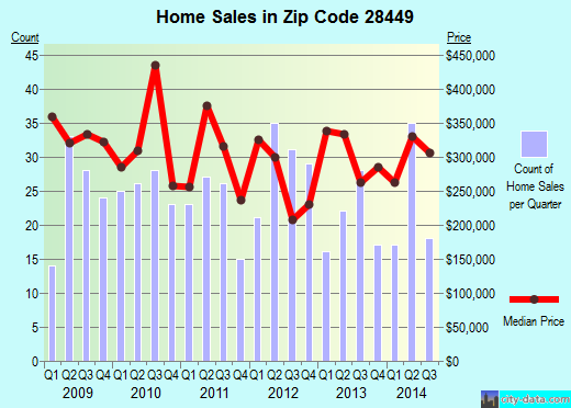 Zip code 28449 (Kure Beach, North Carolina) real estate house value trends