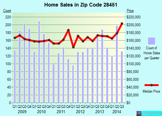 Zip code 28451 (Leland, North Carolina) real estate house value trends