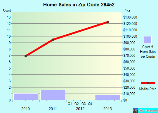 Zip code 28452 (, North Carolina) real estate house value trends