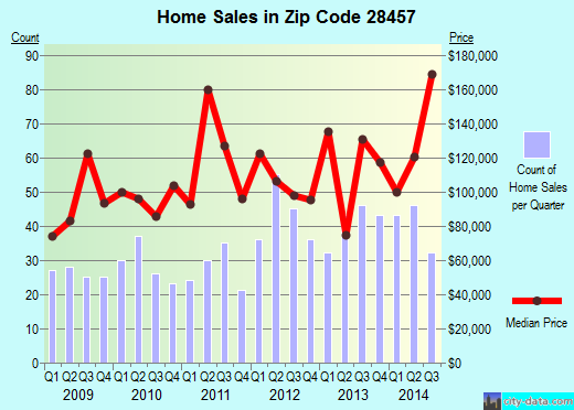 Zip code 28457 (Rocky Point, North Carolina) real estate house value trends