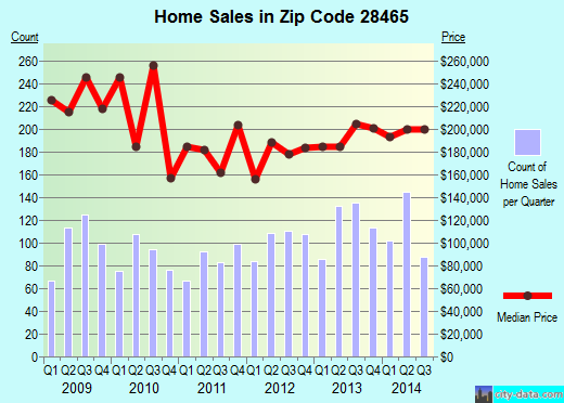 Zip code 28465 (Oak Island, North Carolina) real estate house value trends