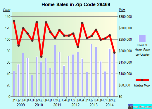Zip code 28469 (OCEAN ISLE BEACH, North Carolina) real estate house value trends