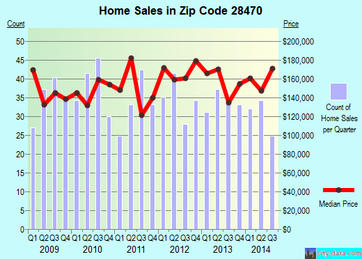 Zip code 28470 (Shallotte, North Carolina) real estate house value trends