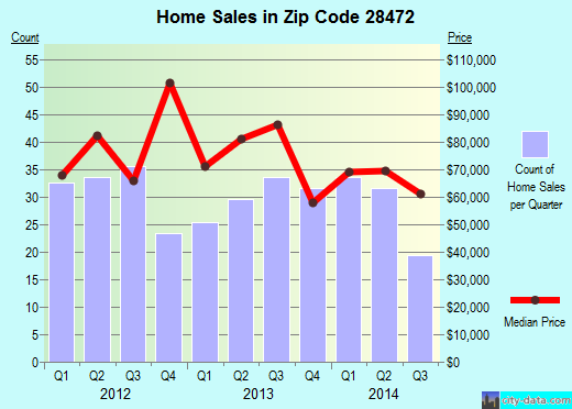 Zip code 28472 (Whiteville, North Carolina) real estate house value trends