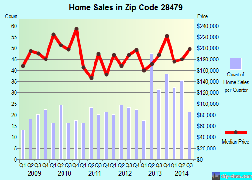 Zip code 28479 (Leland, North Carolina) real estate house value trends