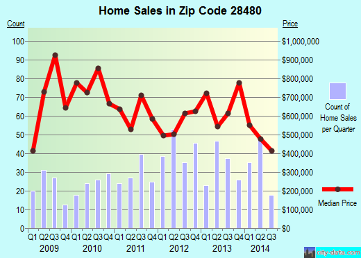 Zip code 28480 (Wrightsville Beach, North Carolina) real estate house value trends