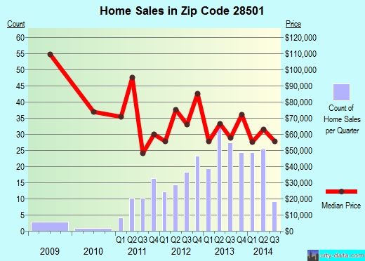 Zip code 28501 (Kinston, North Carolina) real estate house value trends