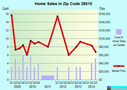 Zip code 28515 (Bayboro, North Carolina) real estate house value trends