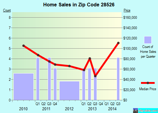 Zip code 28526 (Dover, North Carolina) real estate house value trends