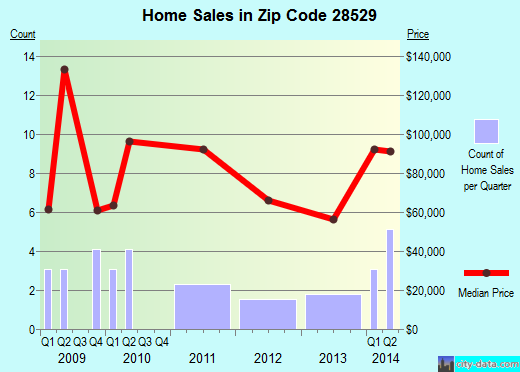 Zip code 28529 (Alliance, North Carolina) real estate house value trends