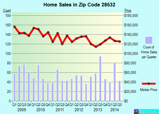 Zip code 28532 (Havelock, North Carolina) real estate house value trends