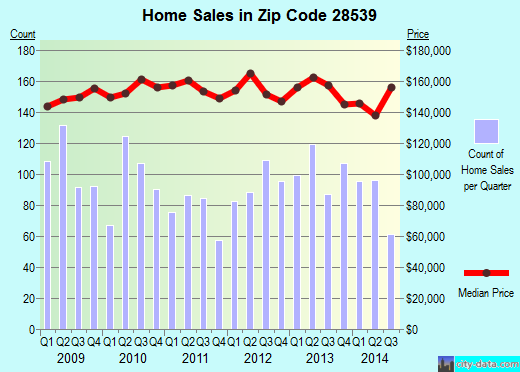 Zip code 28539 (Swansboro, North Carolina) real estate house value trends
