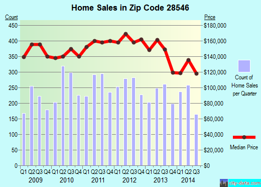 Zip code 28546 (Jacksonville, North Carolina) real estate house value trends