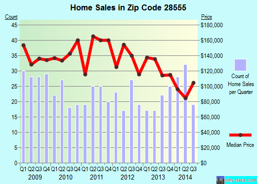 Zip code 28555 (Maysville, North Carolina) real estate house value trends