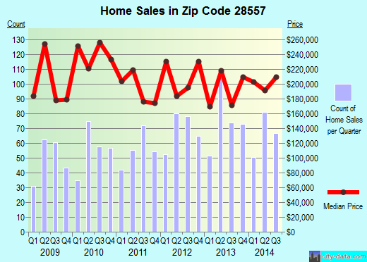 Zip code 28557 (Morehead City, North Carolina) real estate house value trends