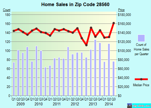 Zip code 28560 (James City, North Carolina) real estate house value trends