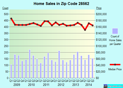 Zip code 28562 (New Bern, North Carolina) real estate house value trends