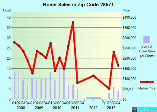 Zip code 28571 (Oriental, North Carolina) real estate house value trends