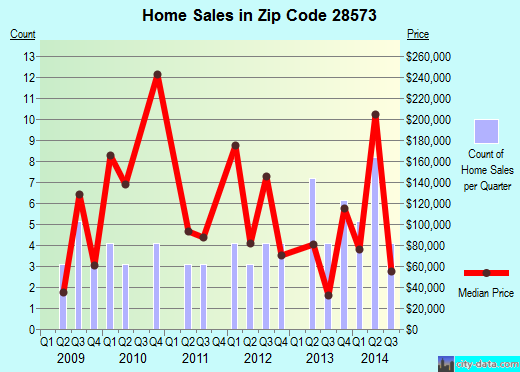 Zip code 28573 (Pollocksville, North Carolina) real estate house value trends