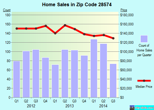 Zip code 28574 (Richlands, North Carolina) real estate house value trends