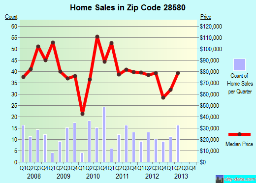 Zip code 28580 (Snow Hill, North Carolina) real estate house value trends