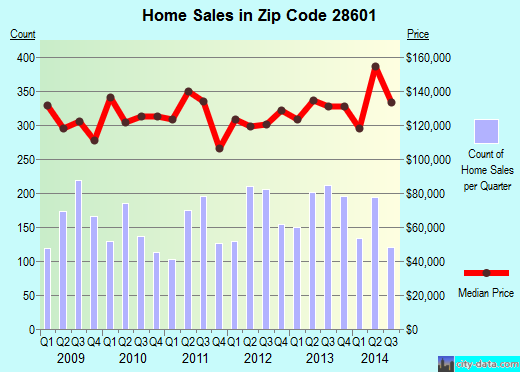 Zip code 28601 (HICKORY, North Carolina) real estate house value trends