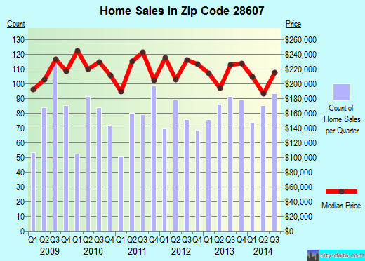Zip code 28607 (BOONE, North Carolina) real estate house value trends