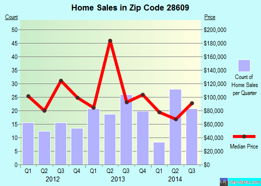 Zip code 28609 (Catawba, North Carolina) real estate house value trends