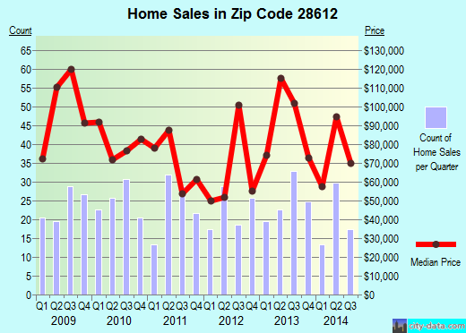 Zip code 28612 (Connelly Springs, North Carolina) real estate house value trends